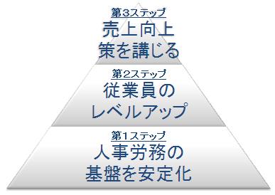 人事制度構築から業績アップへのステップ
